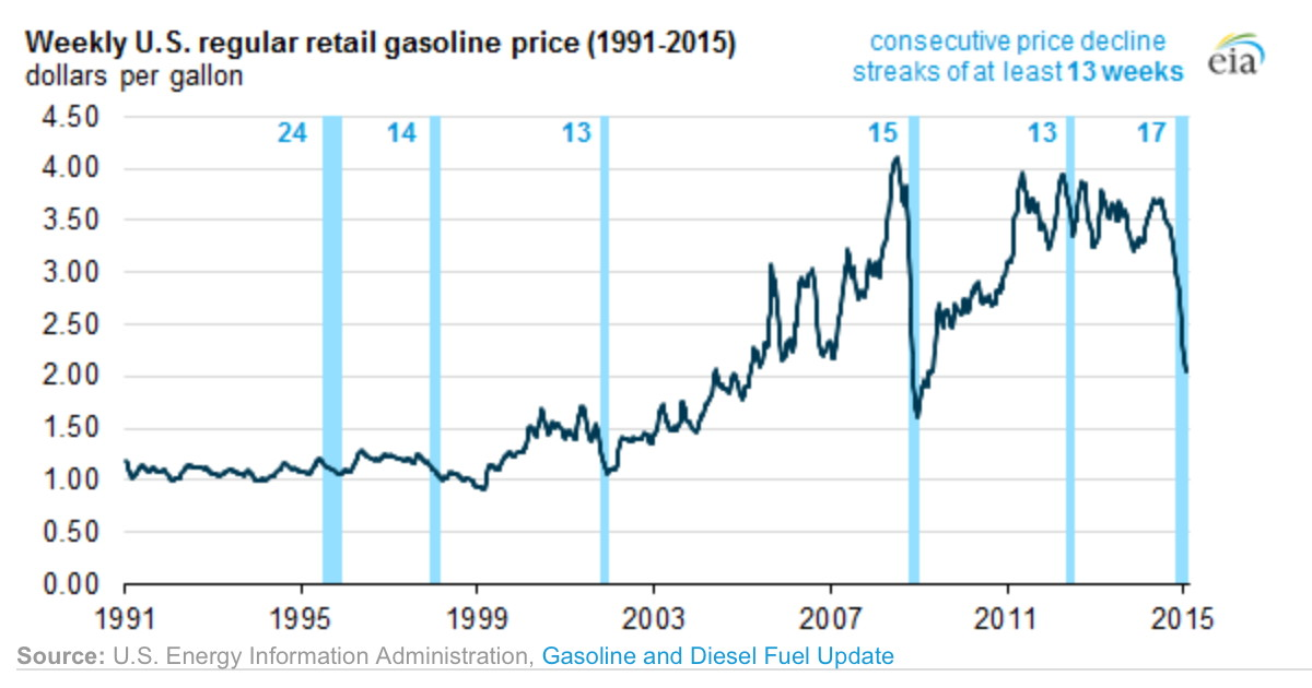 historical_gas_prices